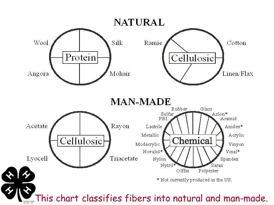 This chart classifies fibers into natural and man-made.