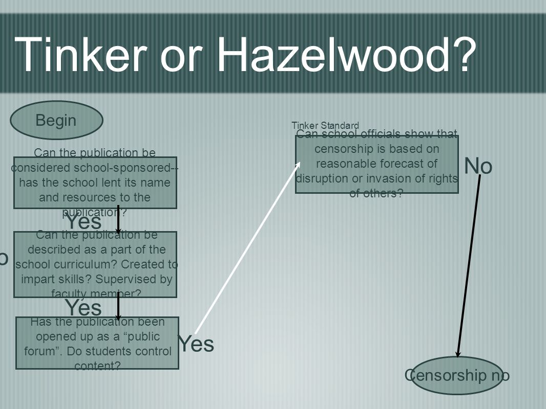 Tinker or Hazelwood No Yes No Yes Yes Begin Censorship no Begin