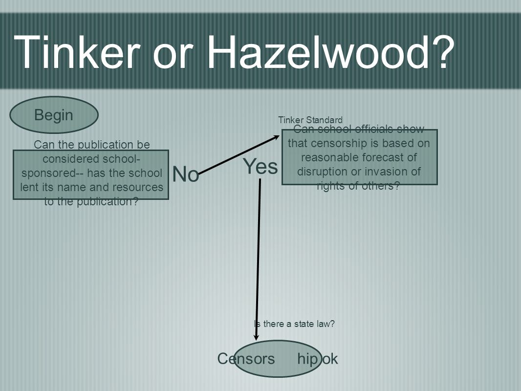 Tinker or Hazelwood Yes No Begin Censors hip ok Begin