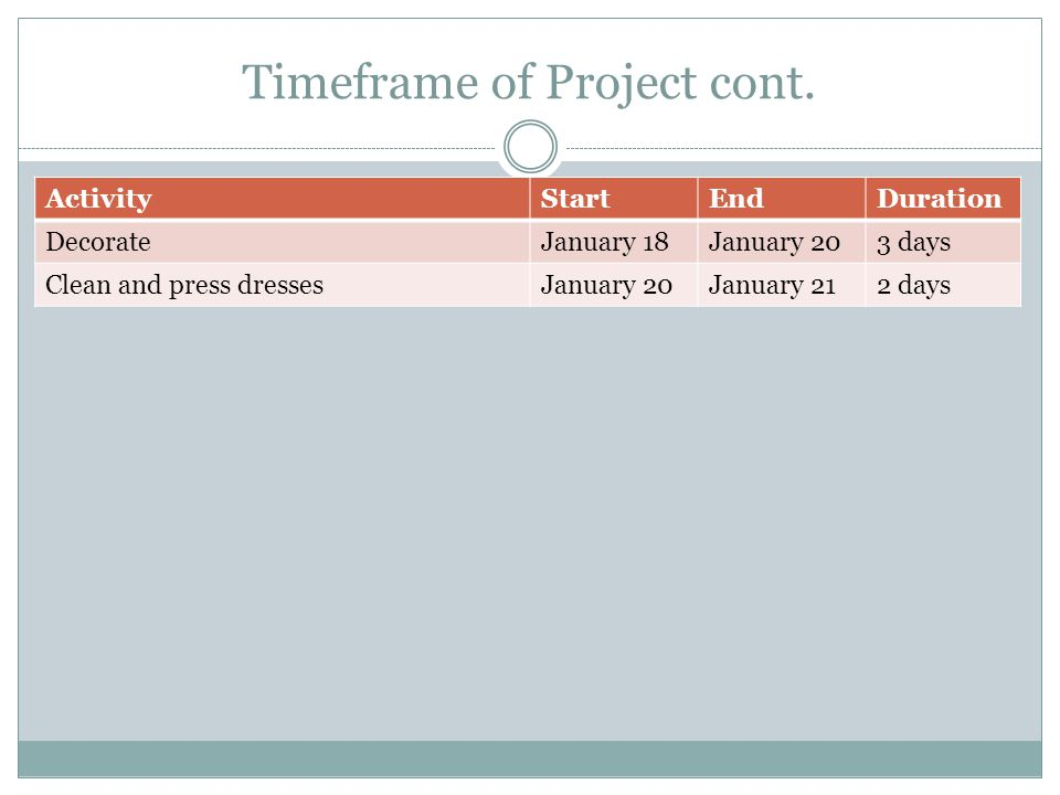 Timeframe of Project cont.