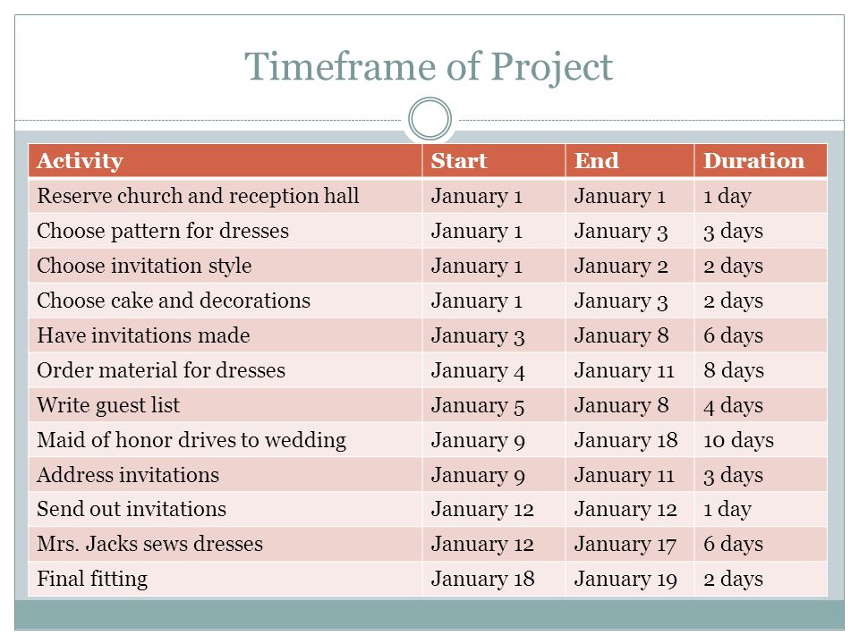 Timeframe of Project Activity Start End Duration