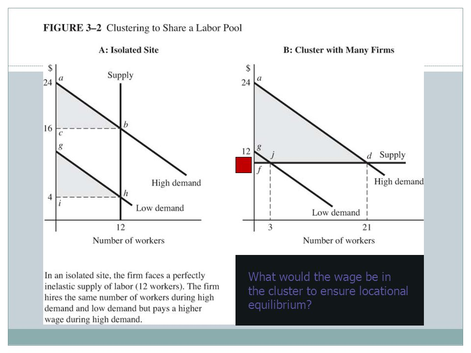What would the wage be in the cluster to ensure locational equilibrium