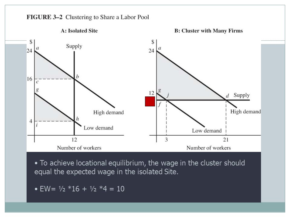 To achieve locational equilibrium, the wage in the cluster should equal the expected wage in the isolated Site.