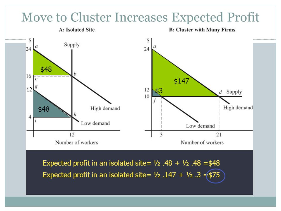 Move to Cluster Increases Expected Profit