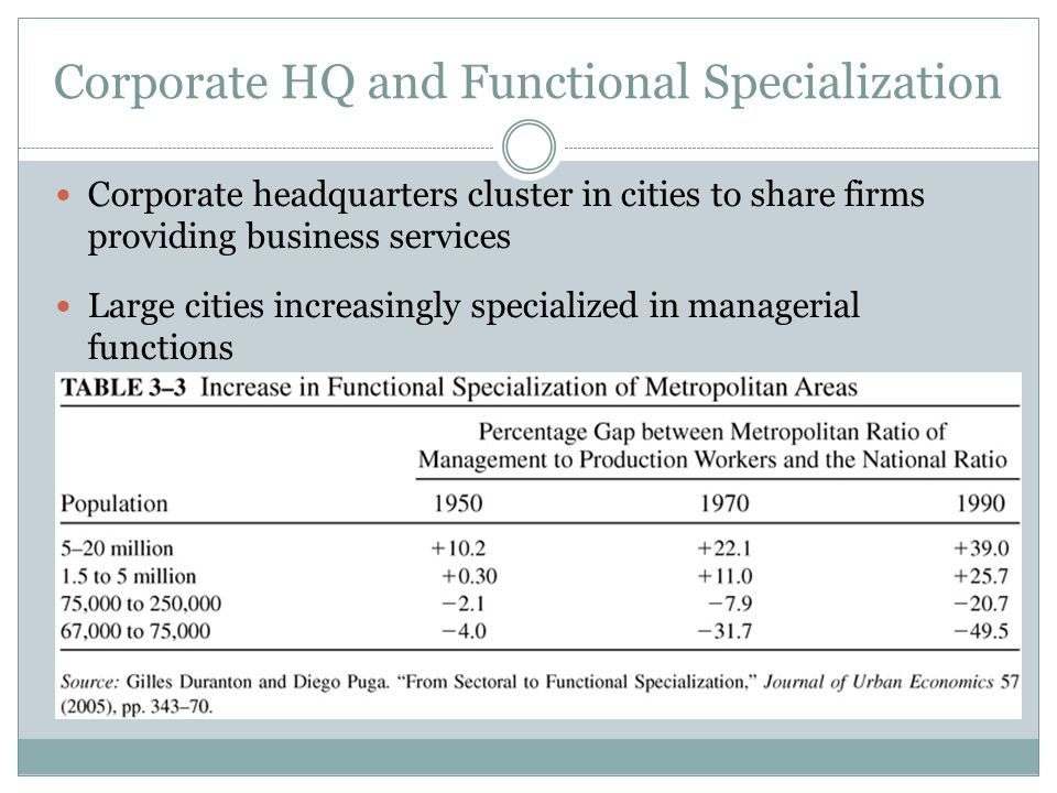 Corporate HQ and Functional Specialization