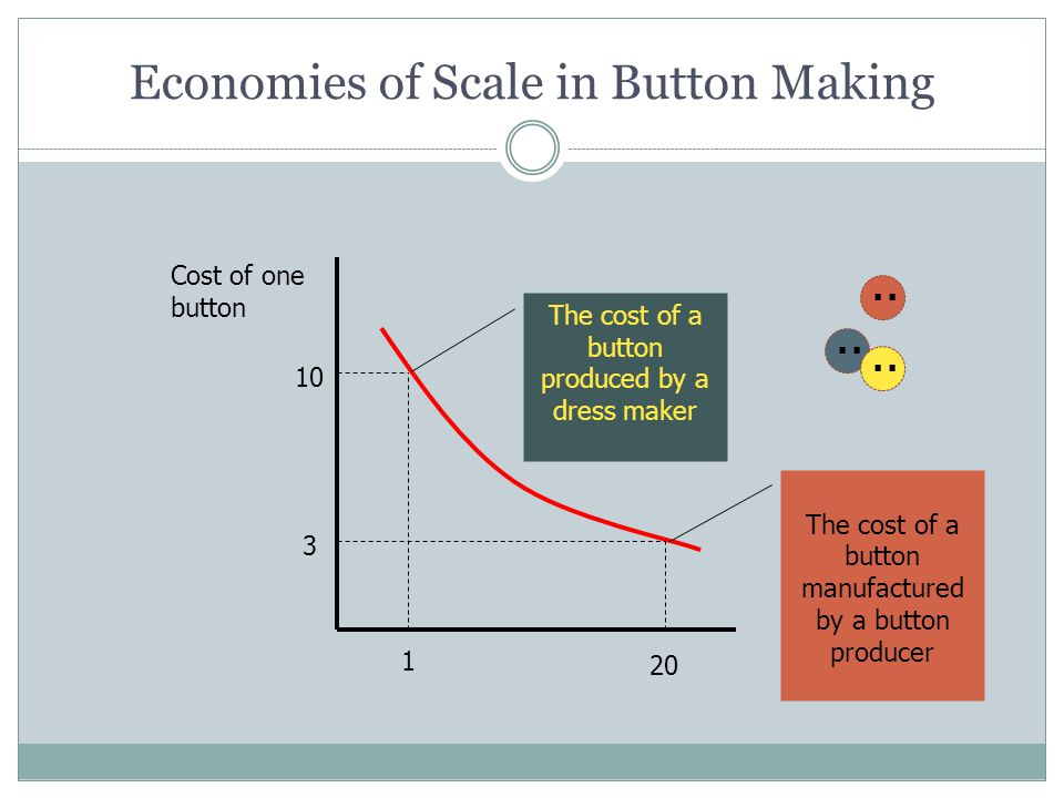 Economies of Scale in Button Making