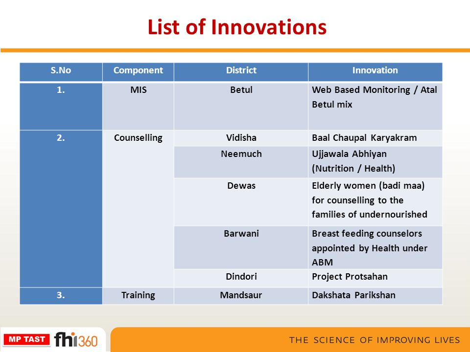 List of Innovations S.No Component District Innovation 1. MIS Betul