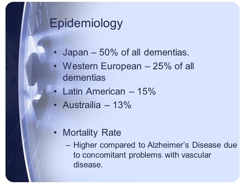 Epidemiology Japan – 50% of all dementias.