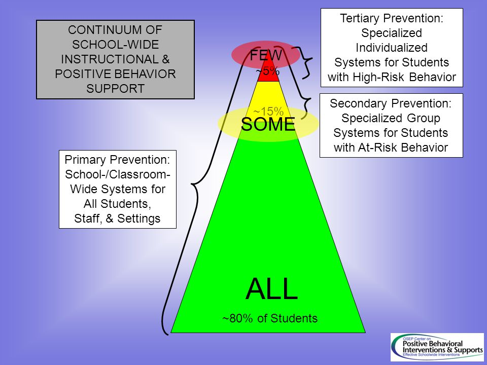 23 ALL SOME FEW Tertiary Prevention: Specialized CONTINUUM OF