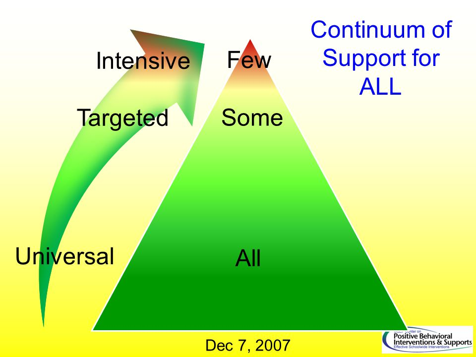 Continuum of Support for ALL