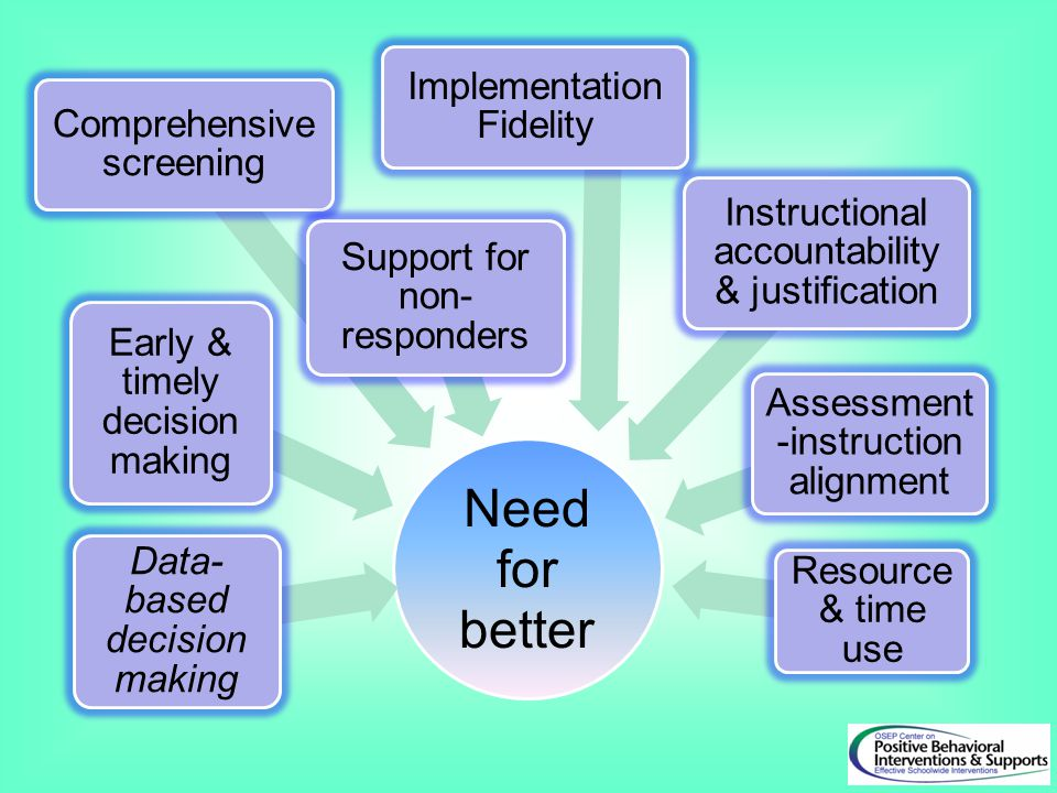 Need for better Implementation Fidelity Comprehensive screening