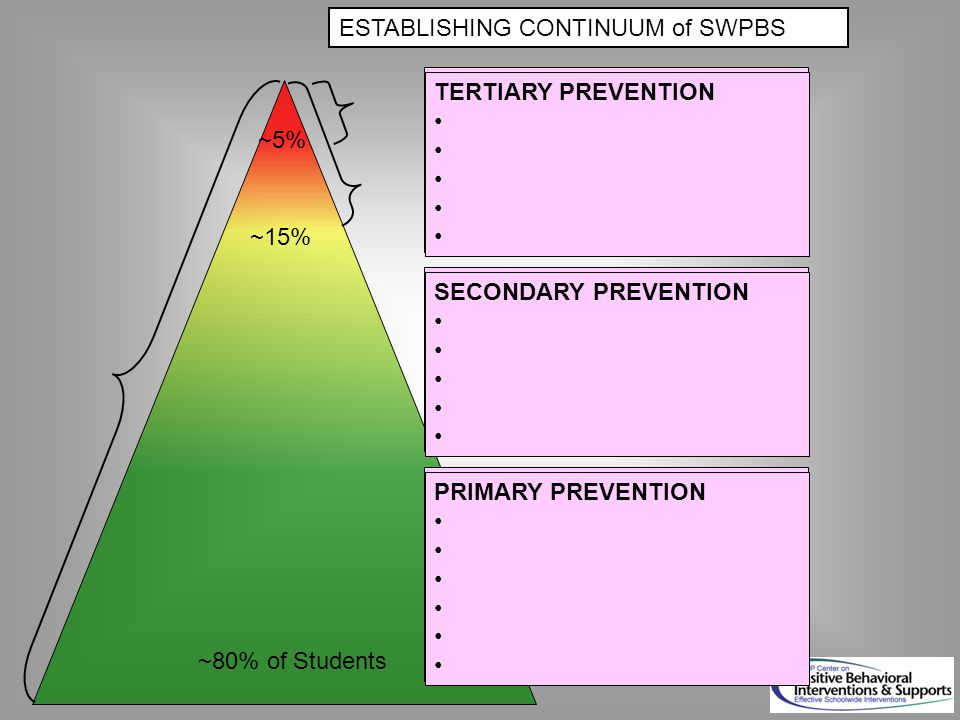 ESTABLISHING CONTINUUM of SWPBS