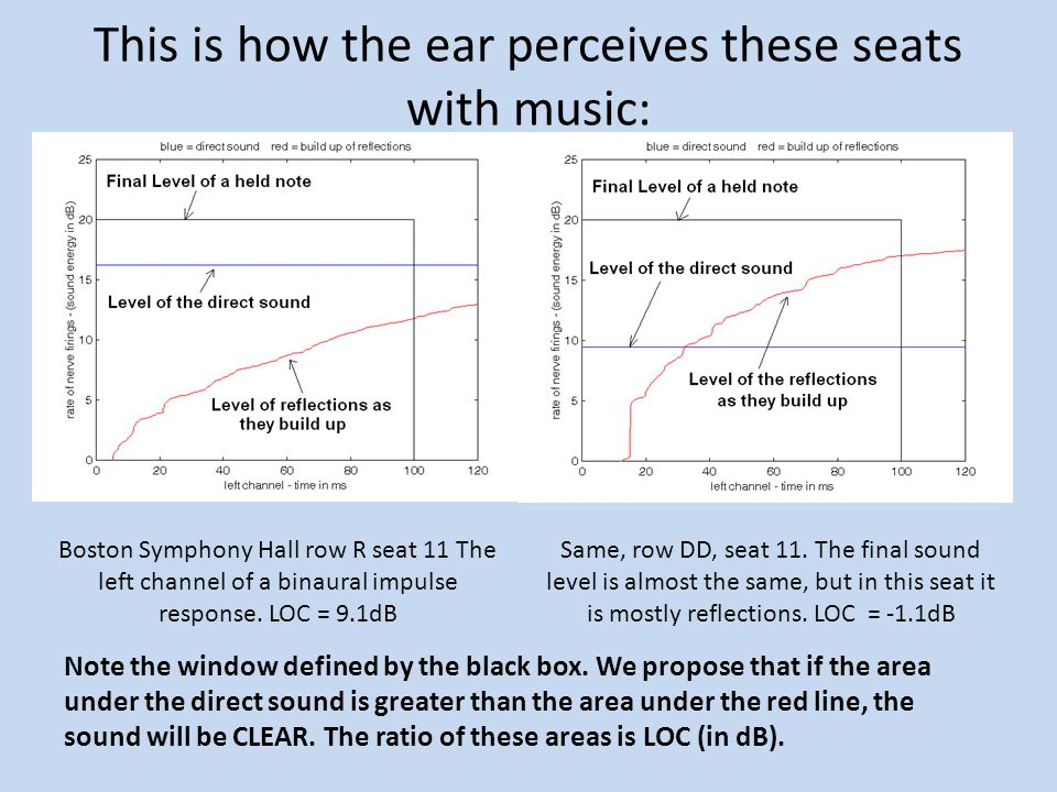 This is how the ear perceives these seats with music: