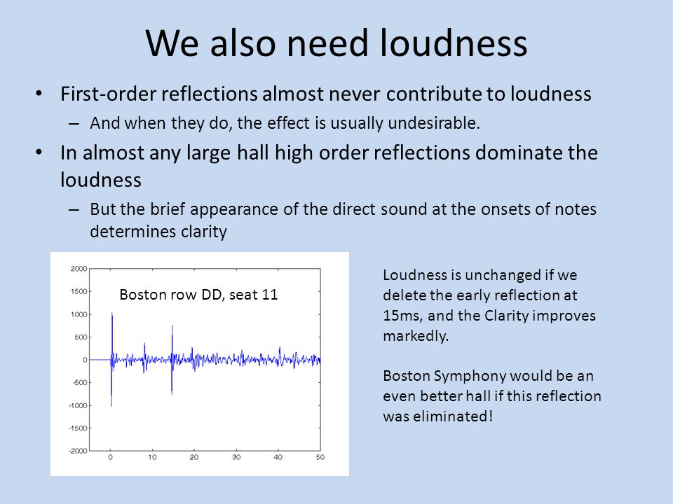 We also need loudness First-order reflections almost never contribute to loudness. And when they do, the effect is usually undesirable.