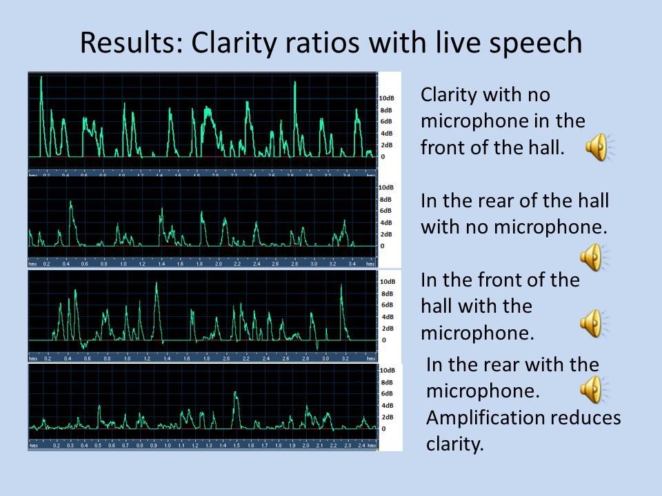 Results: Clarity ratios with live speech