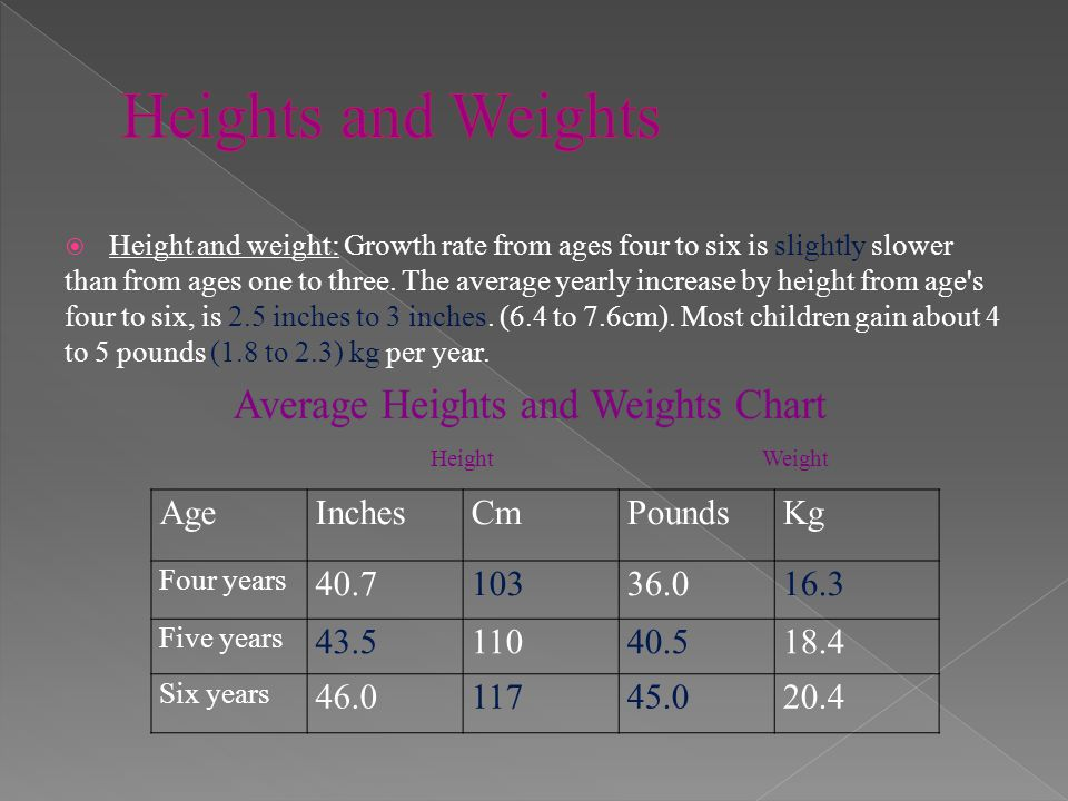 Heights and Weights Age Inches Cm Pounds Kg