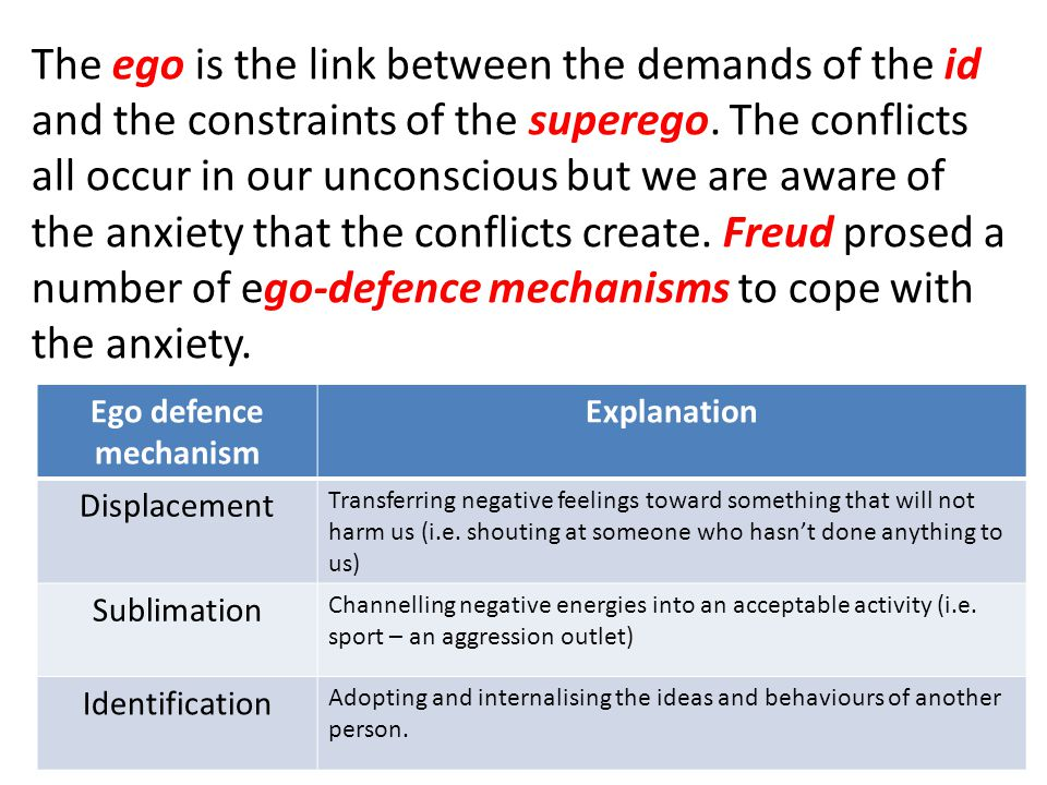 The ego is the link between the demands of the id and the constraints of the superego. The conflicts all occur in our unconscious but we are aware of the anxiety that the conflicts create. Freud prosed a number of ego-defence mechanisms to cope with the anxiety.