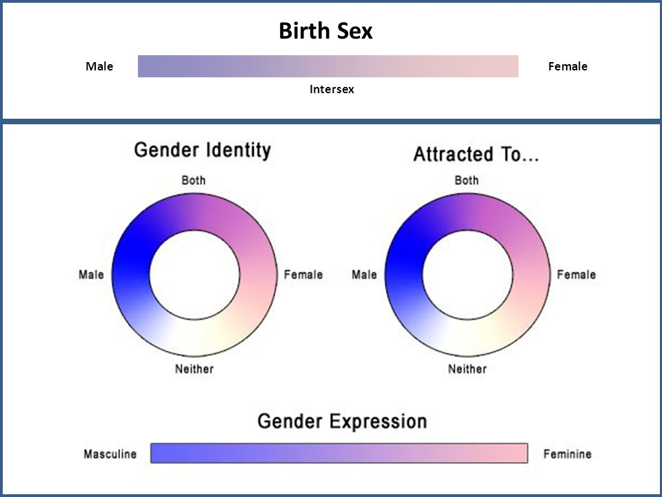 Birth Sex Male Female Intersex