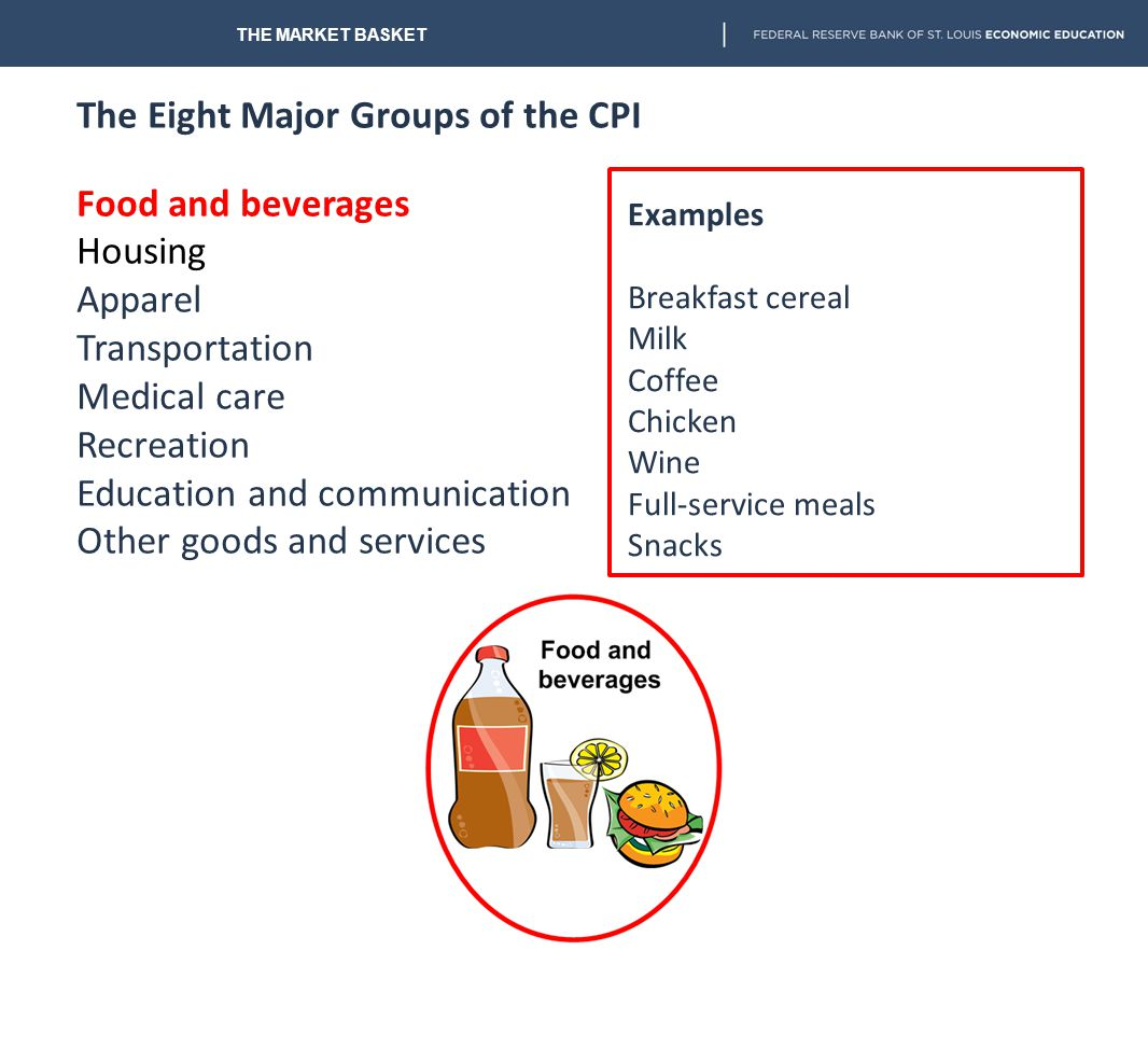 The Eight Major Groups of the CPI Food and beverages Housing Apparel