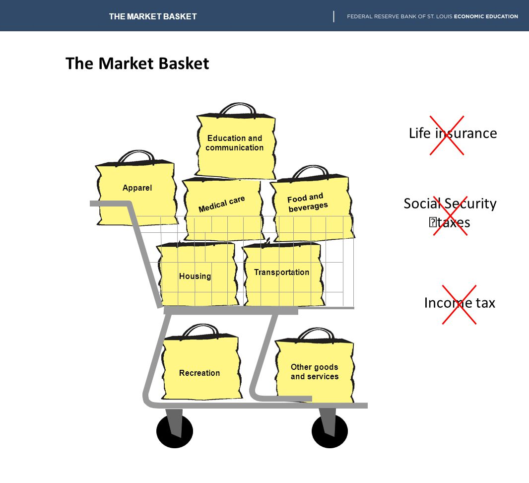 The Market Basket Life insurance Social Security taxes Income tax