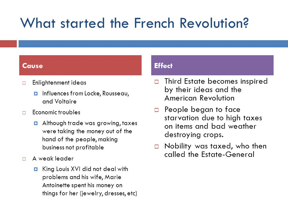 What started the French Revolution
