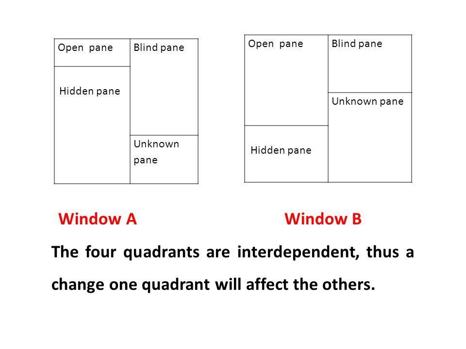 Open pane Blind pane. Unknown pane. Hidden pane. Open pane. Blind pane. Hidden pane. Unknown pane.