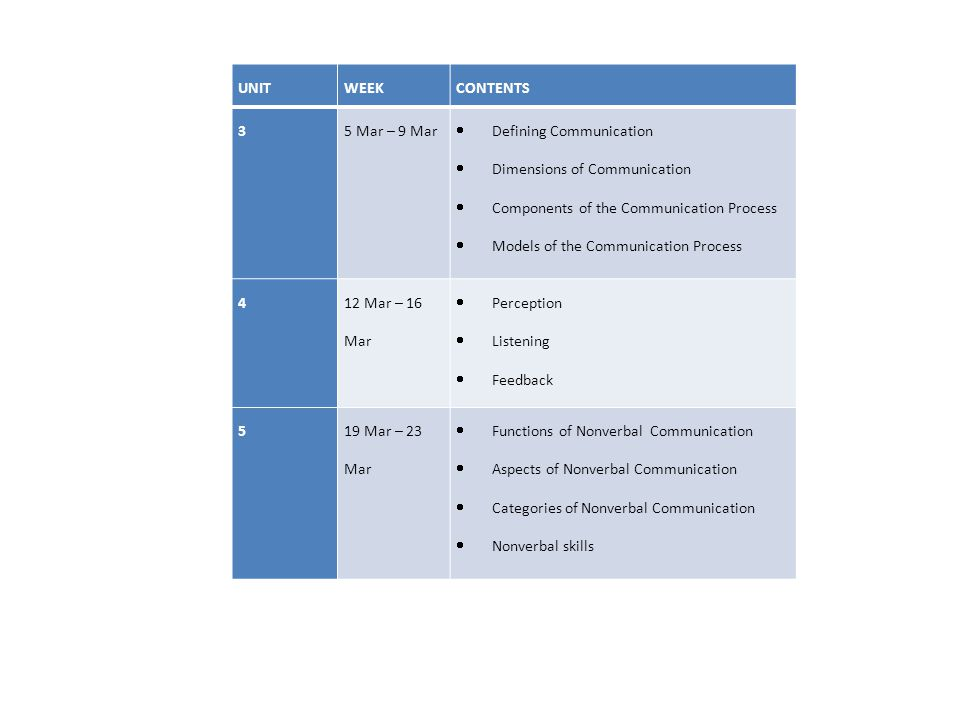 UNIT WEEK. CONTENTS. 3. 5 Mar – 9 Mar. Defining Communication. Dimensions of Communication. Components of the Communication Process.