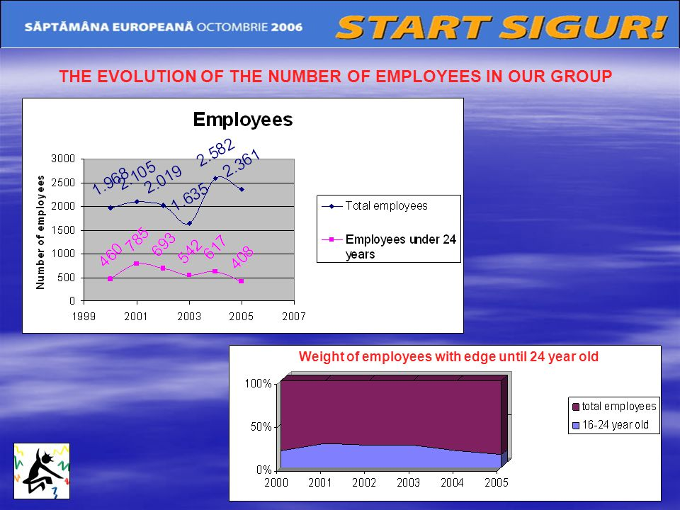 THE EVOLUTION OF THE NUMBER OF EMPLOYEES IN OUR GROUP