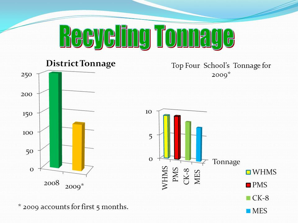 Top Four School's Tonnage for 2009*