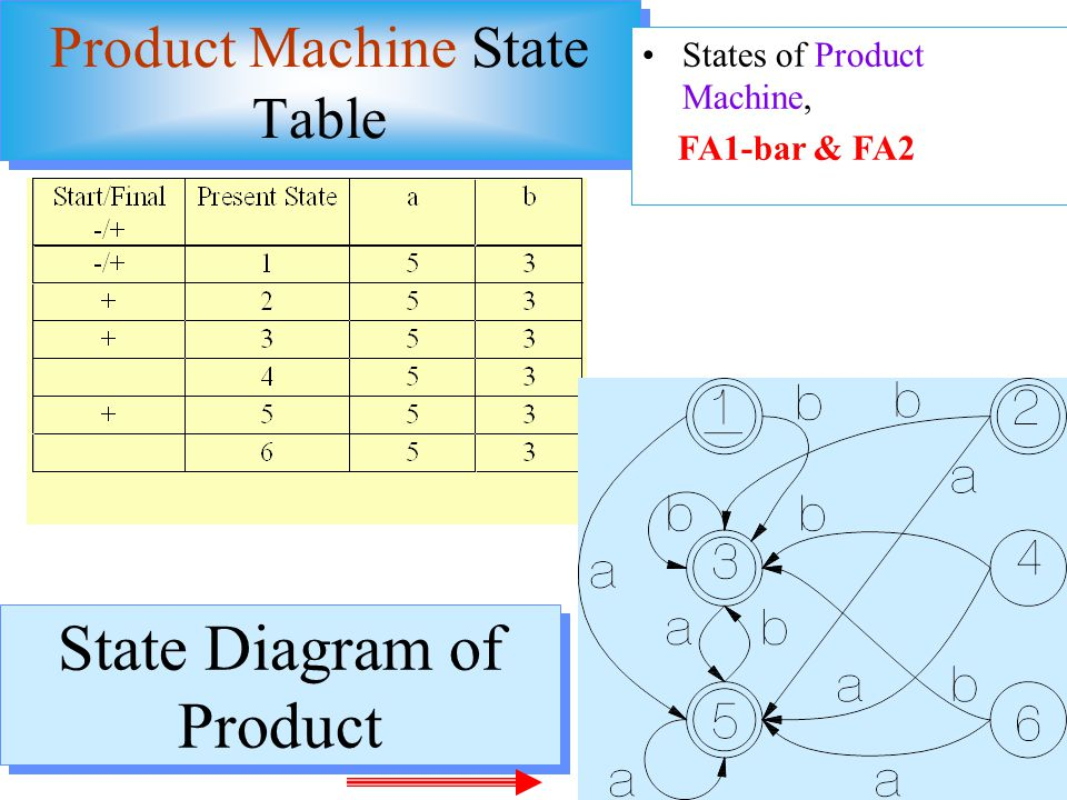 Product Machine State Table