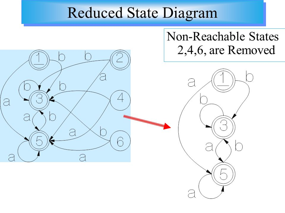 Reduced State Diagram Non-Reachable States 2,4,6, are Removed
