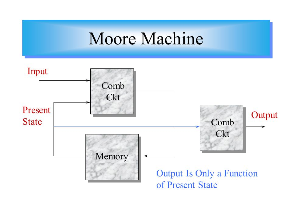 Moore Machine Input Comb Ckt Present State Output Comb Ckt Memory