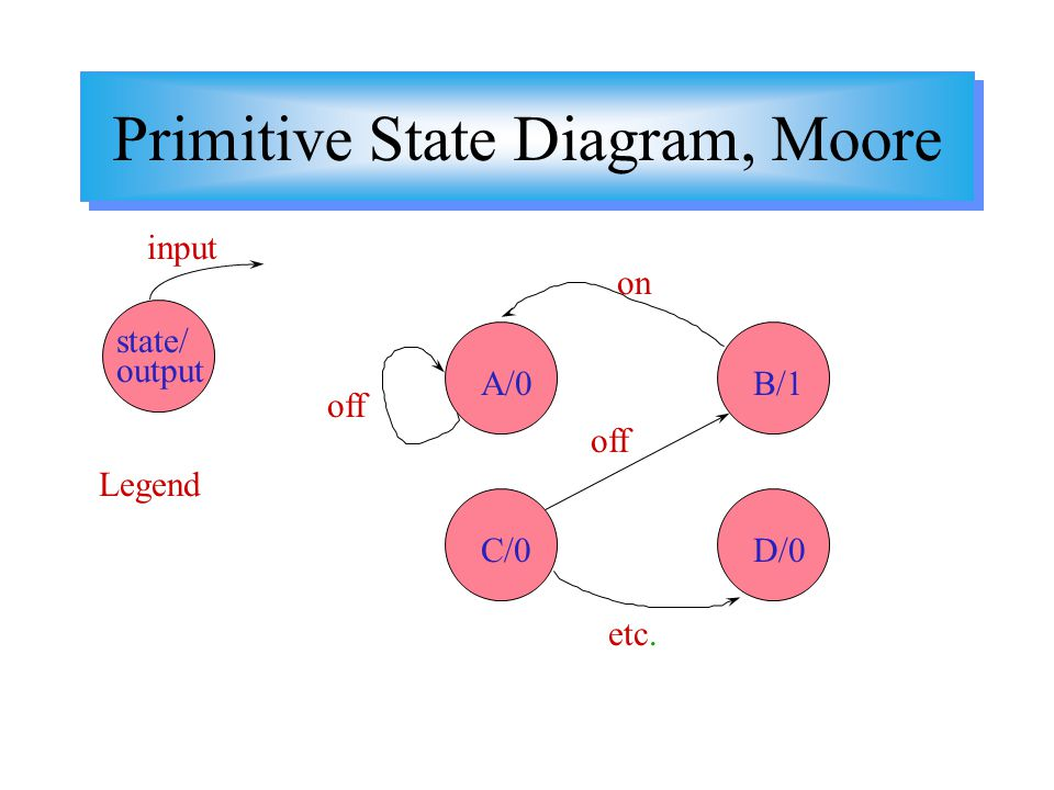 Primitive State Diagram, Moore