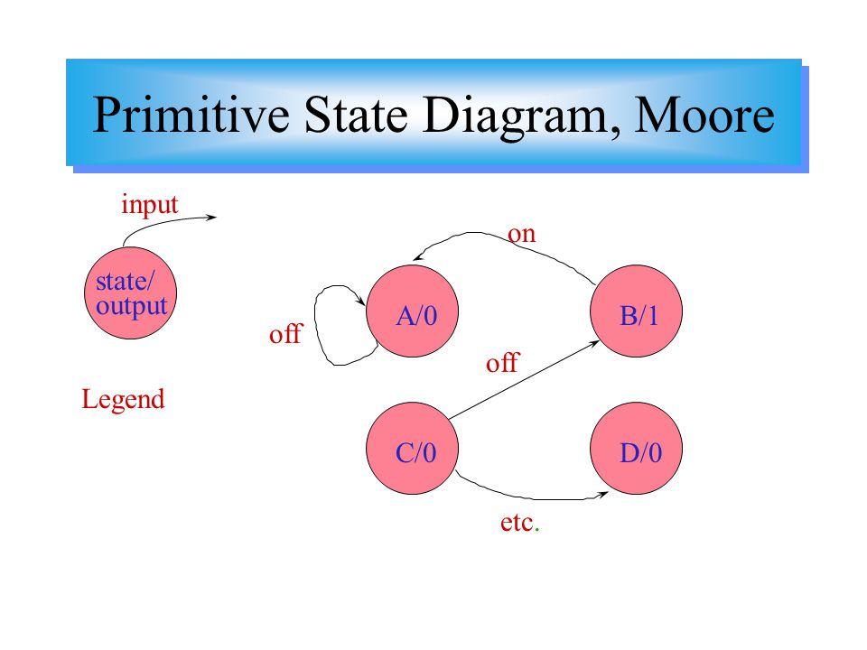 Primitive State Diagram, Moore