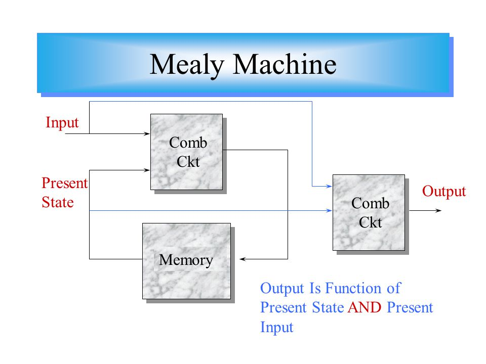 Mealy Machine Input Comb Ckt Present State Output Comb Ckt Memory
