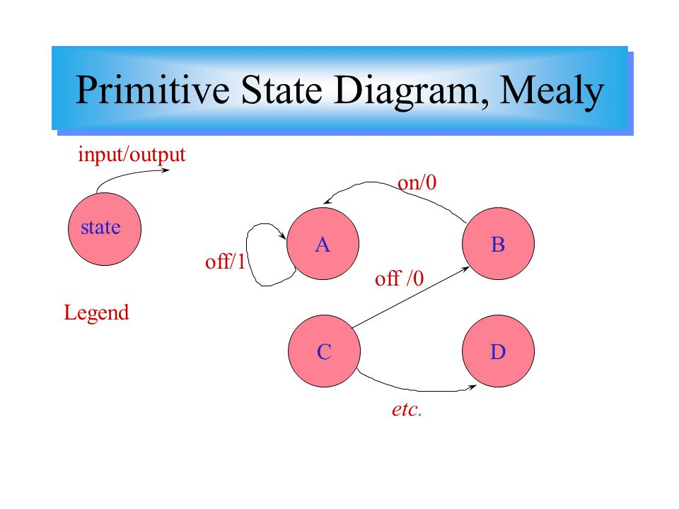 Primitive State Diagram, Mealy