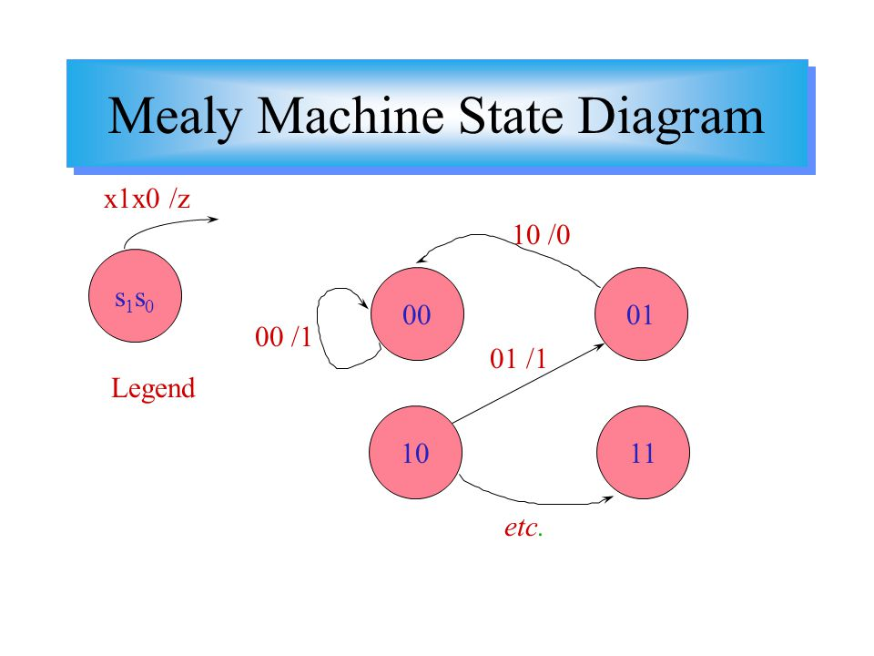 Mealy Machine State Diagram