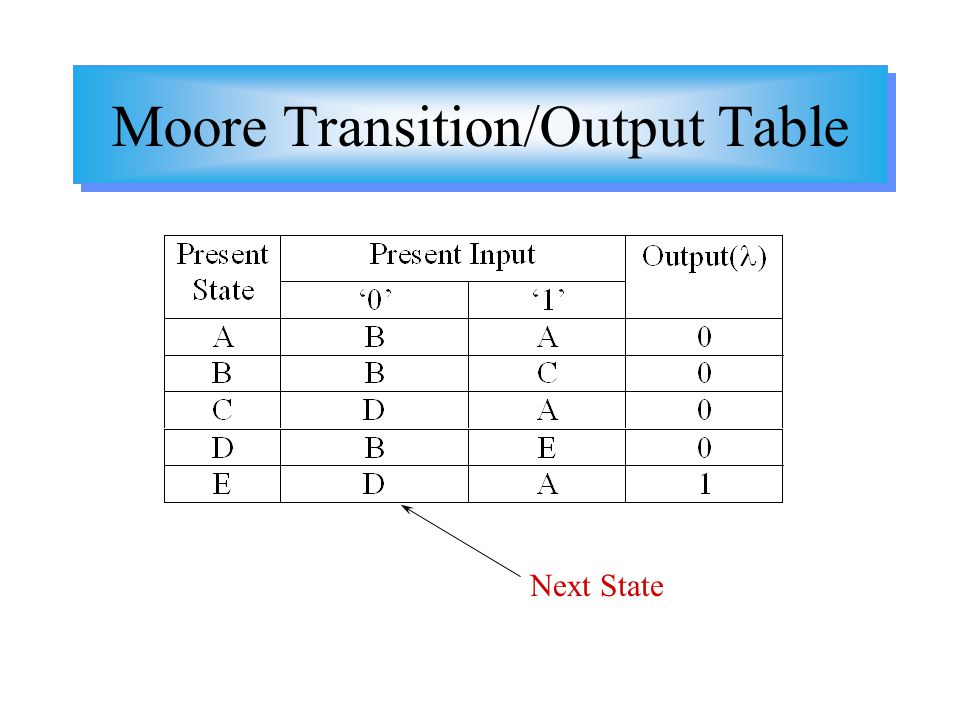 Moore Transition/Output Table