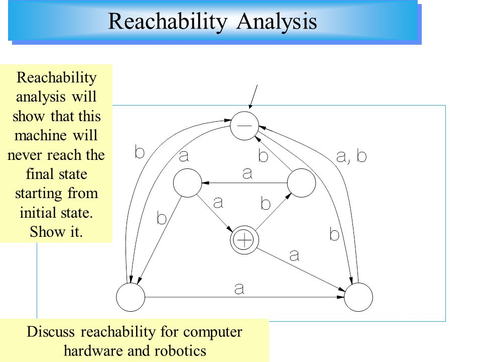 Reachability Analysis