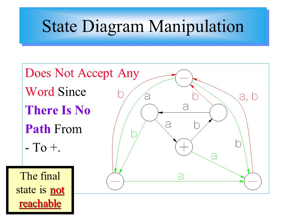 State Diagram Manipulation