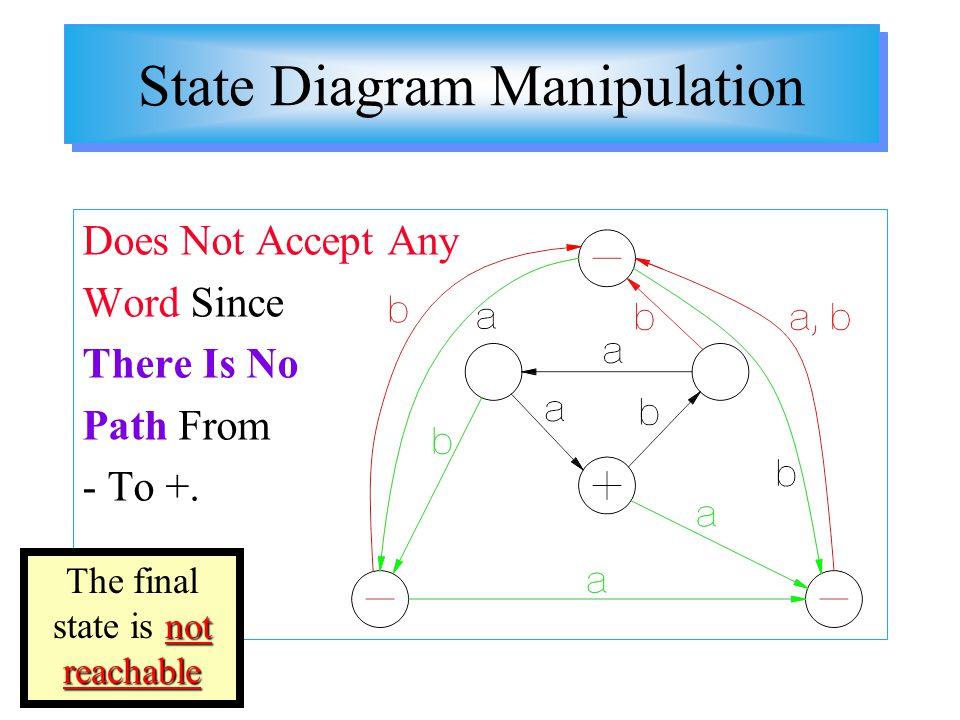 State Diagram Manipulation