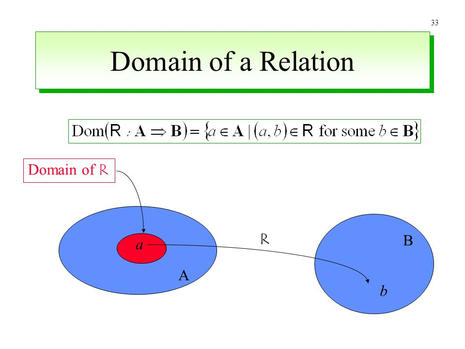 Domain of a Relation Domain of R R B a A b