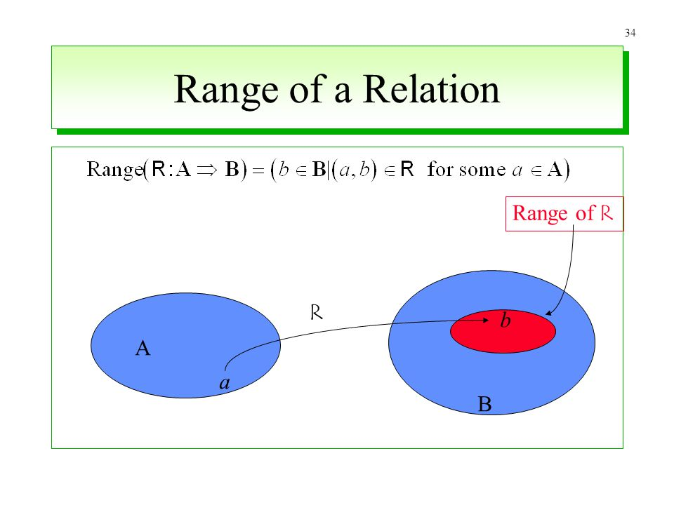 Range of a Relation Range of R R b A a B