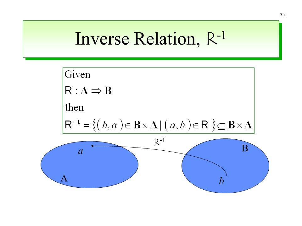Inverse Relation, R-1 R-1 B a A b