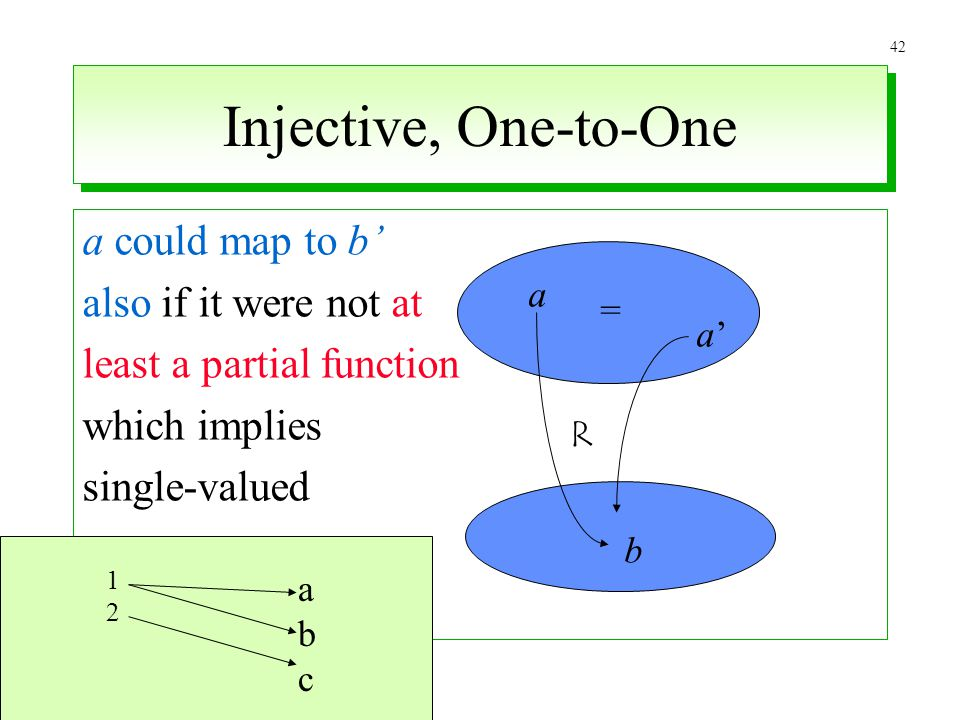 Injective, One-to-One a could map to b' also if it were not at