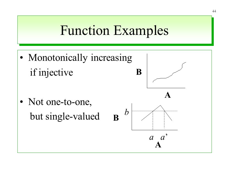 Function Examples Monotonically increasing if injective