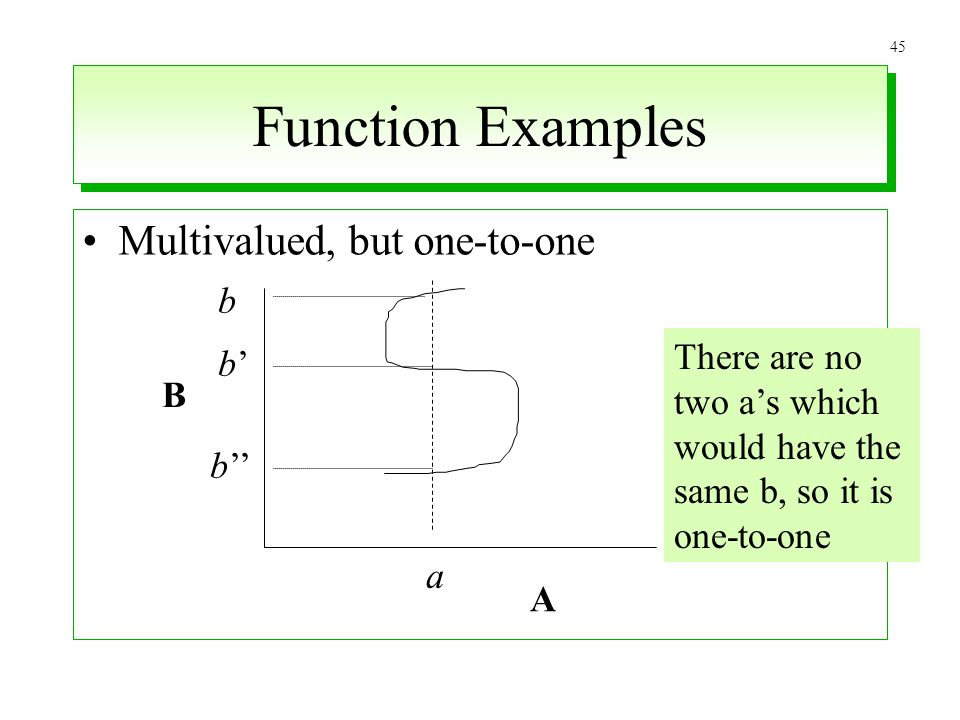 Function Examples Multivalued, but one-to-one b