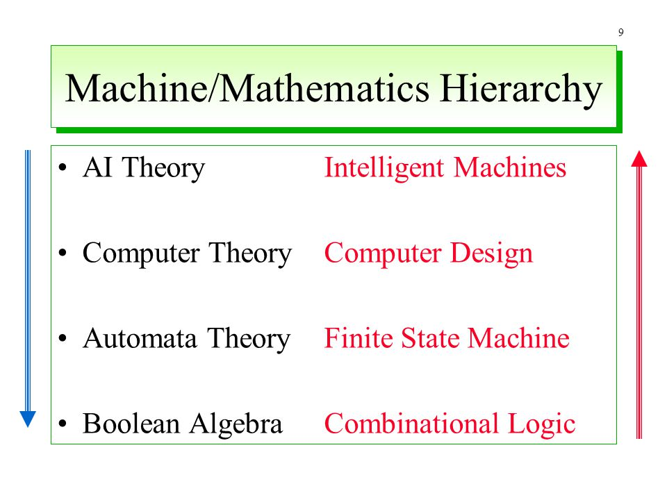 Machine/Mathematics Hierarchy