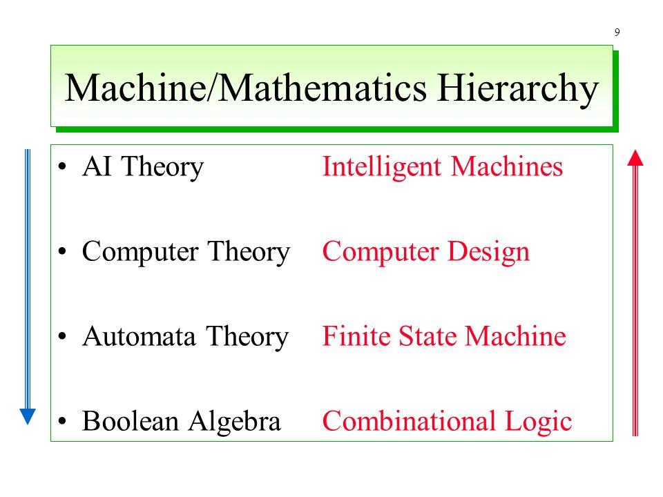 Machine/Mathematics Hierarchy