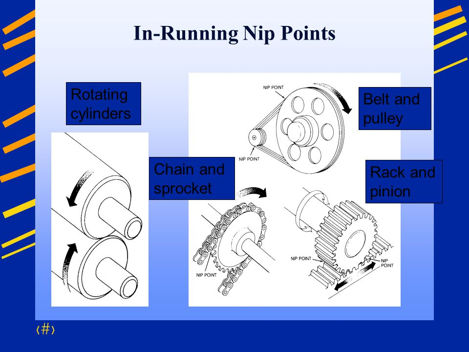 In-Running Nip Points Rotating cylinders Belt and pulley
